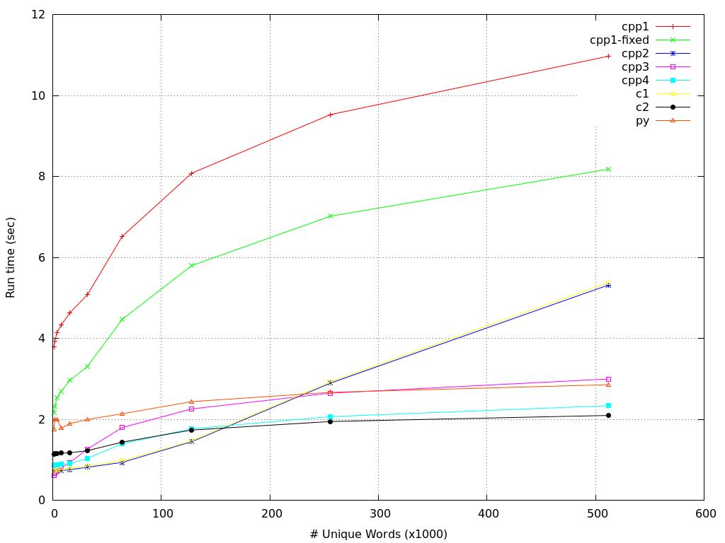 cvscpp-time-results